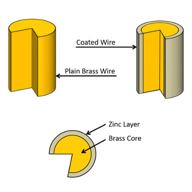 Improve Wire EDM Profitability by Using Coated EDM Wire